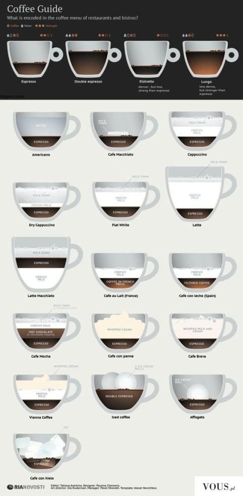 proporcje kawy – rodzaje kawy, przepisy dla baristy, ściągawka baristy, ile mleka ile kawy?