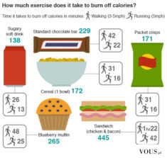 Ile trzeba ćwiczyć żeby spalić kalorie po zjedzeniu batona snickers/mars, chipsów, muffinki, kan ...